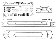 Comparative maximum sizes of canal boats