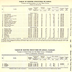 1905 Table of Aqueducts on the Erie Canal