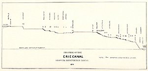 Profile of the Erie Canal showing lengthened locks