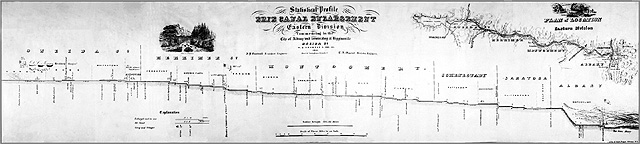 1851 canal profile of the eastern section