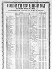 rates of toll for 1846